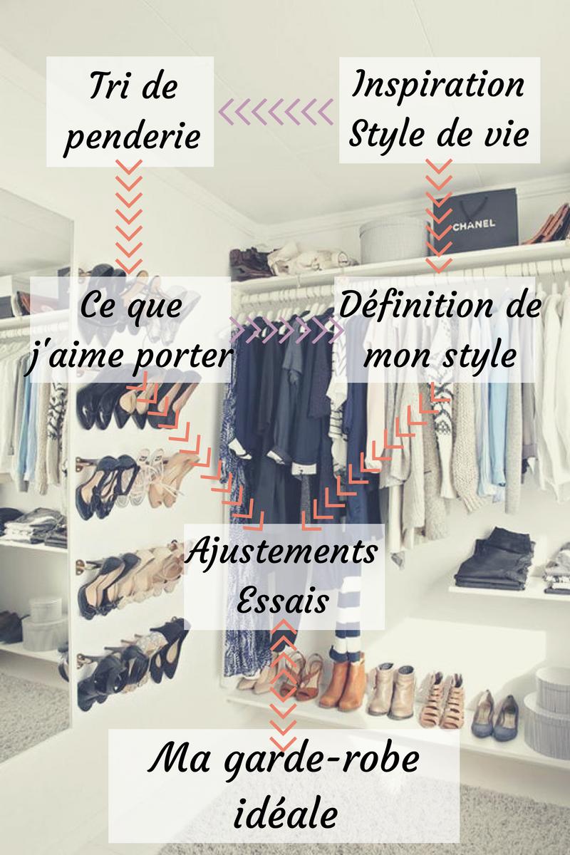 infographie garde-robe idéale